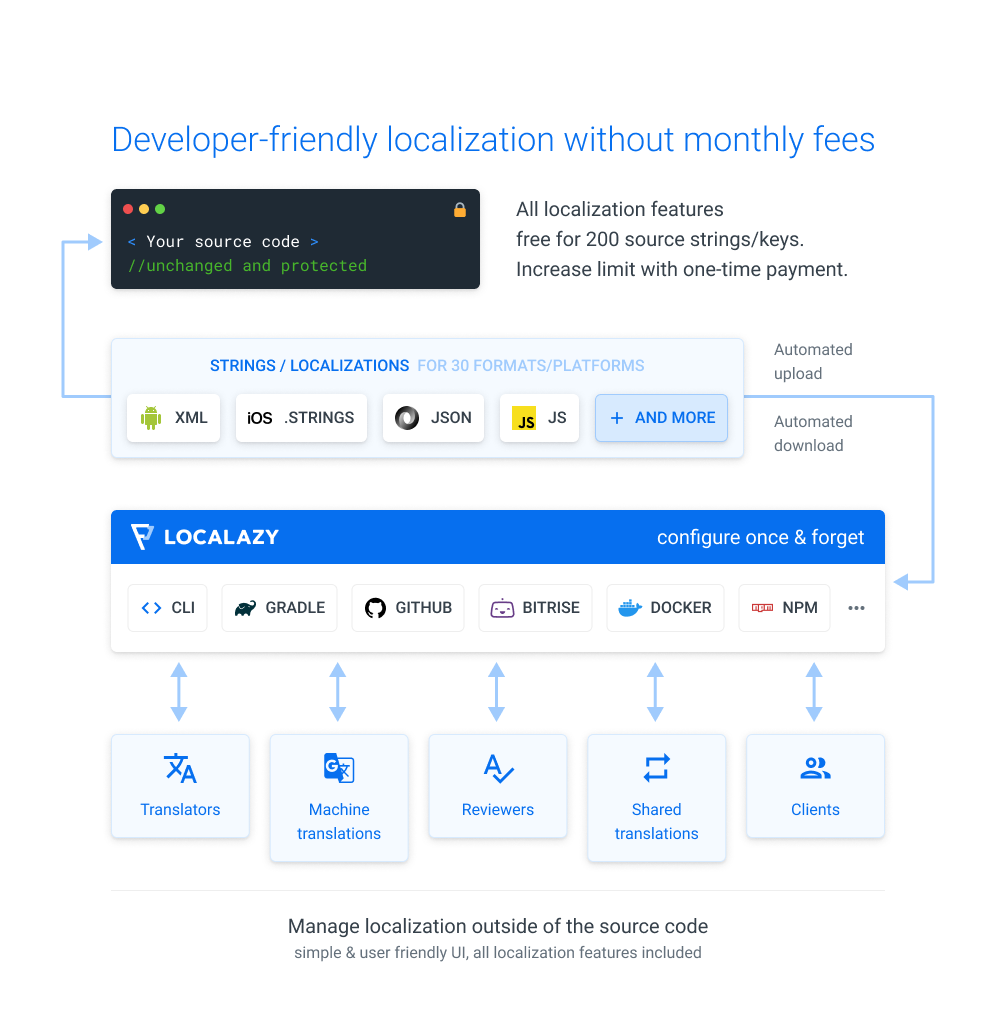 Developer friendly localization without monthly fees