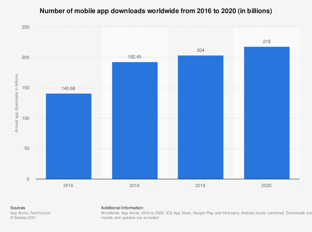 Statistic: Number of mobile app downloads worldwide from 2016 to 2019 (in billions)   Statista