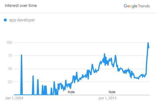 India App Developer Trend