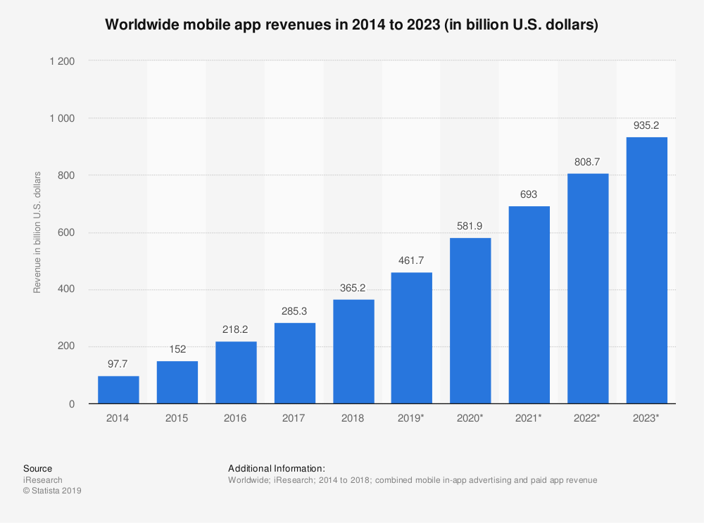 Worldwide mobile app revenues Statista