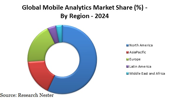 Global Mobile Analytics Market Share