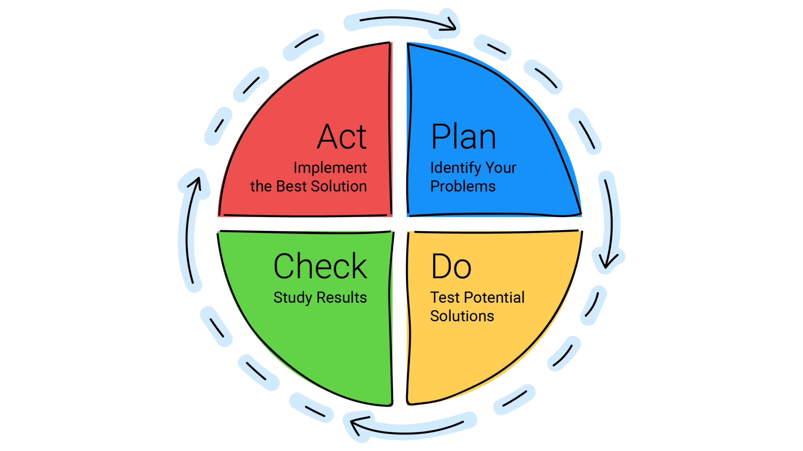 PDCA Cycle